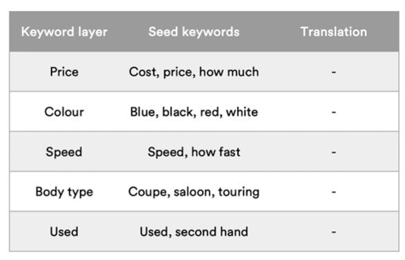 Keyword seeds